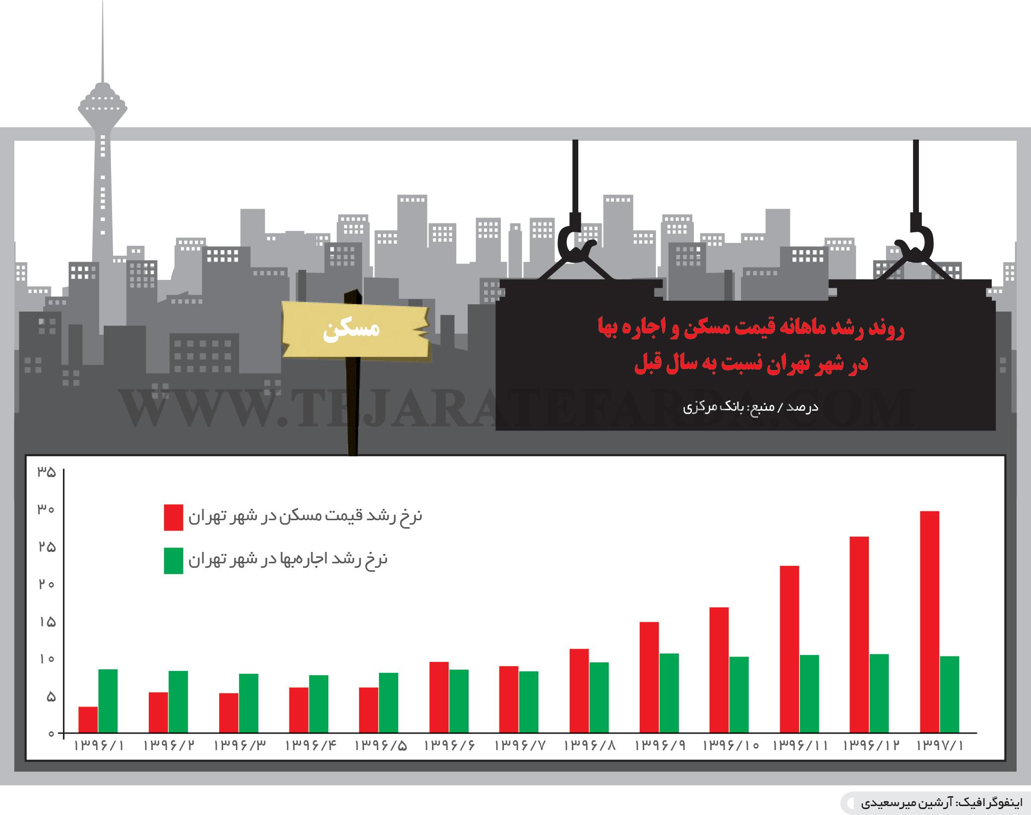 تجارت فردا-  اینفوگرافیک- روند رشد ماهانه قیمت مسکن و اجاره بها  در شهر تهران نسبت به سال قبل