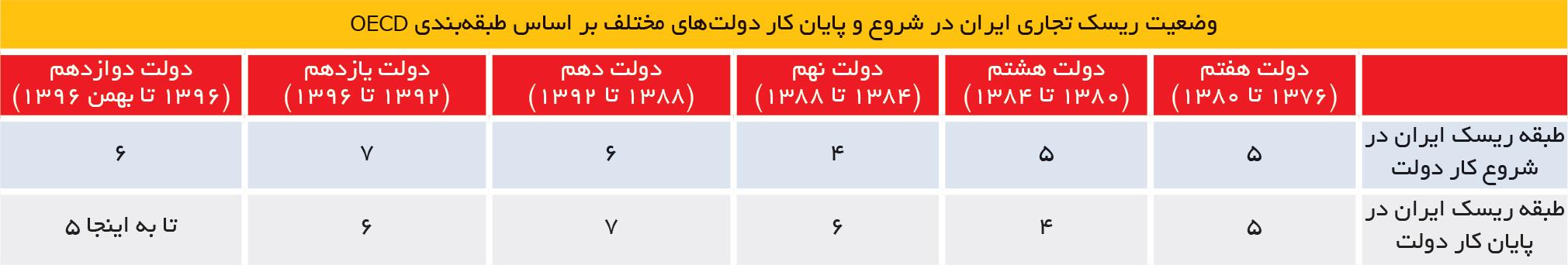 تجارت فردا- وضعیت ریسک تجاری ایران در شروع و پایان کار دولتهای مختلف بر اساس طبقهبندی OECD