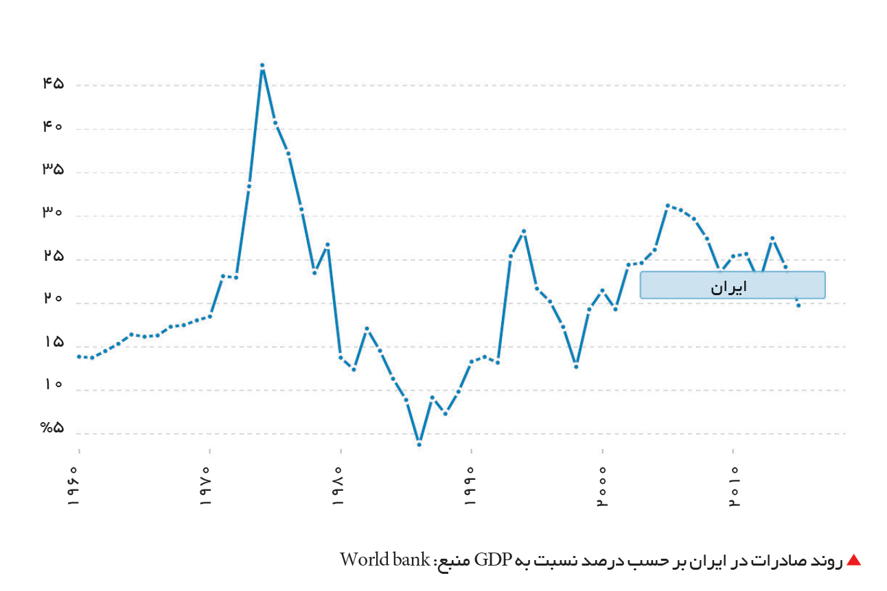تجارت- فردا-  روند صادرات در ایران بر حسب درصد نسبت به GDP منبع: World bank