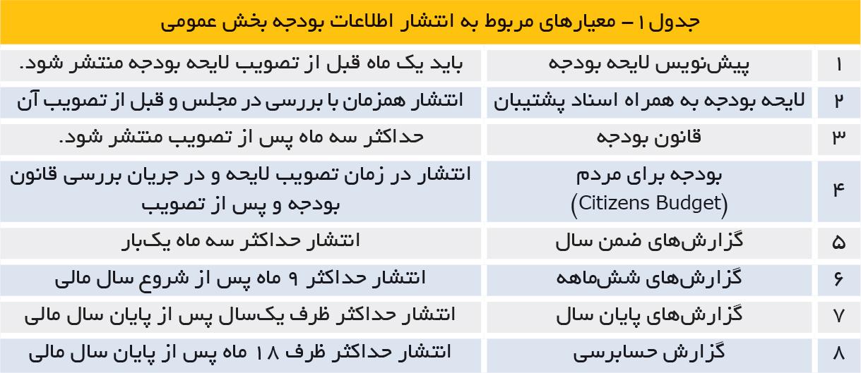 تجارت فردا- جدول1- معیارهای مربوط به انتشار اطلاعات بودجه بخش عمومی