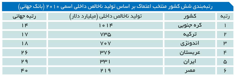 تجارت- فردا- رتبهبندی شش کشور منتخب اعتماک بر اساس تولید ناخالص داخلی اسمی 2010 (بانک جهانی)