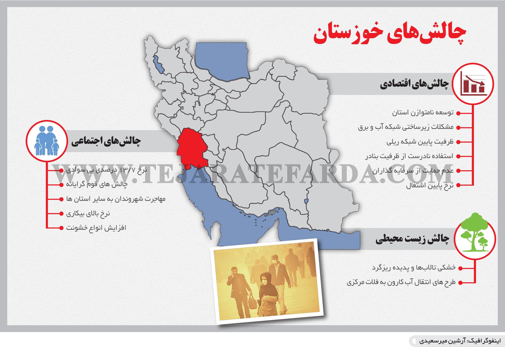 تجارت- فردا- چالشهای خوزستان(اینفوگرافیک)