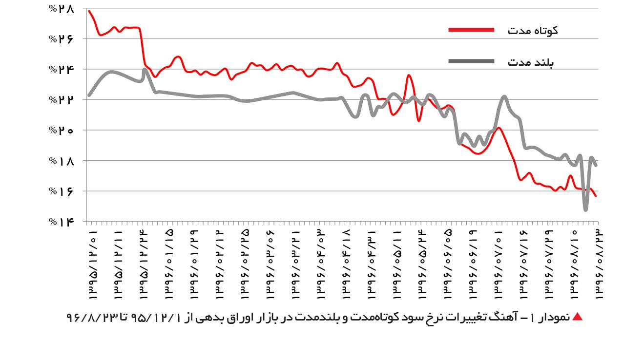 تجارت- فردا-  نمودار 1- آهنگ تغییرات نرخ سود کوتاهمدت و بلندمدت در بازار اوراق بدهی از 1 /12 /95 تا 23 /8 /96