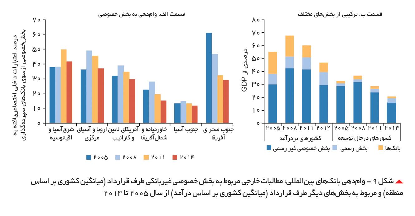 تجارت- فردا-  شکل 9 - وامدهی بانکهای بینالمللی: مطالبات خارجی مربوط به بخش خصوصی غیربانکی طرف قرارداد (میانگین کشوری بر اساس منطقه) و مربوط به بخشهای دیگر طرف قرارداد (میانگین کشوری بر اساس درآمد) از سال 2005 تا 2014