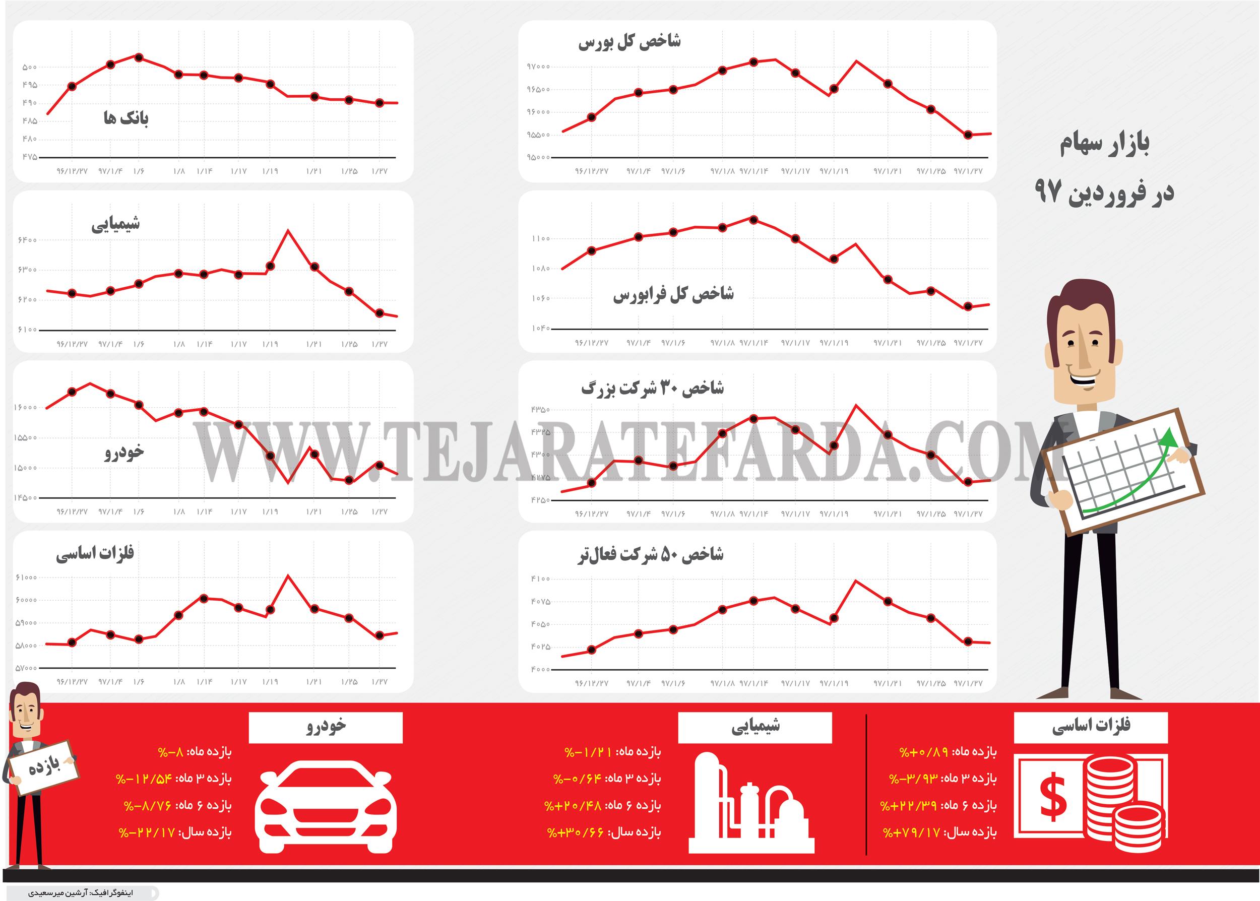 تجارت فردا- اینفوگرافیک- بازار سهام در فروردین 97
