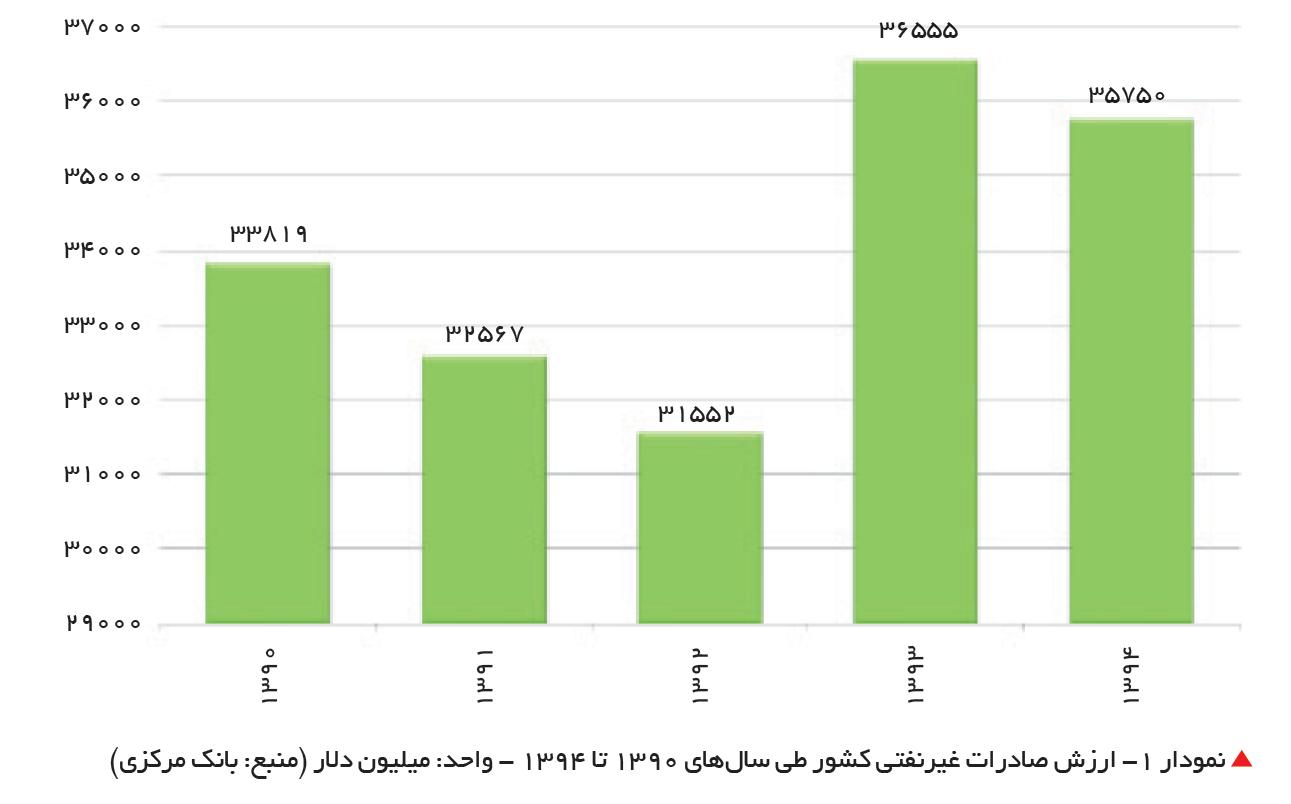 تجارت- فردا- ارزش صادرات غیرنفتی کشور طی سالهای 1390 تا 1394 - واحد: میلیون دلار (منبع: بانک مرکزی)