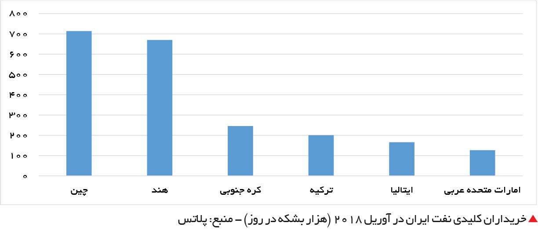 تجارت فردا-  خریداران کلیدی نفت ایران در آوریل 2018 (هزار بشکه در روز) - منبع: پلاتس