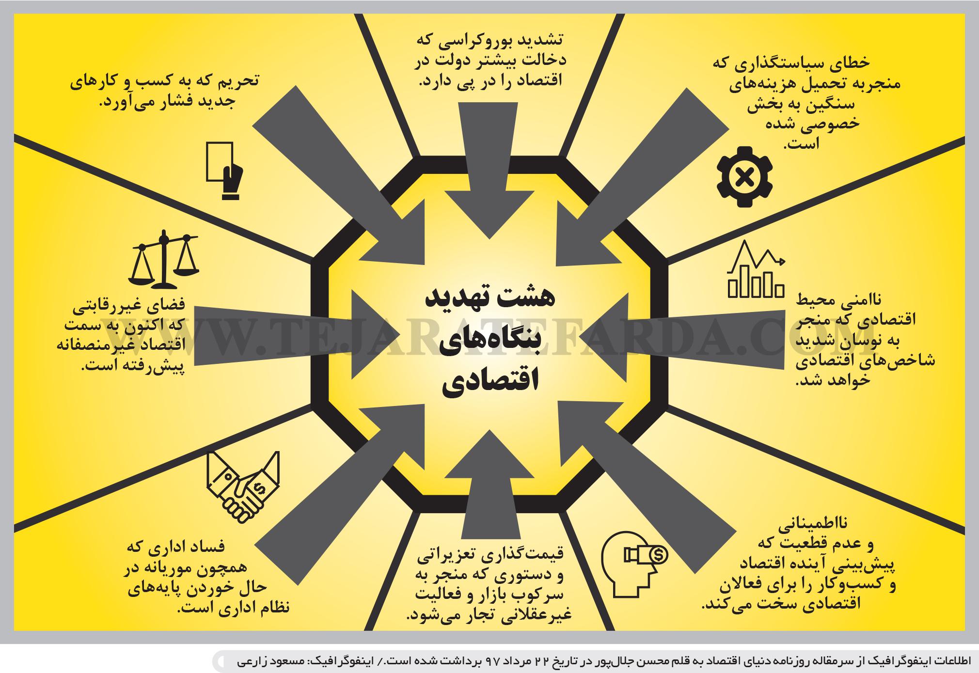تجارت- فردا- هشت تهدید بنگاههای اقتصادی(اینفوگرافیک)