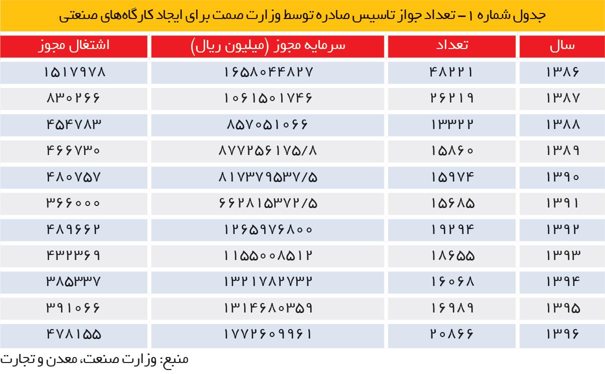تجارت- فردا- جدول شماره 1- تعداد جواز تاسیس صادره توسط وزارت صمت برای ایجاد کارگاههای صنعتی