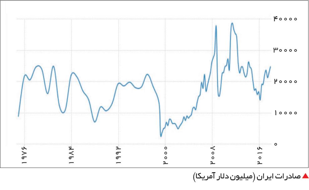 تجارت- فردا-  صادرات ایران (میلیون دلار آمریکا)
