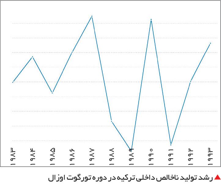 تجارت- فردا-  رشد تولید ناخالص داخلی ترکیه در دوره تورگوت اوزال