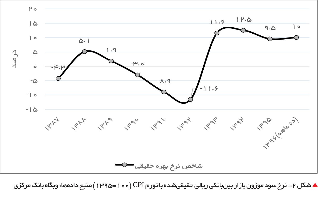 تجارت فردا- شکل 2- نرخ سود موزون بازار بینبانکی ریالی حقیقیشده با تورم CPI (۱۰۰=۱۳۹۵)