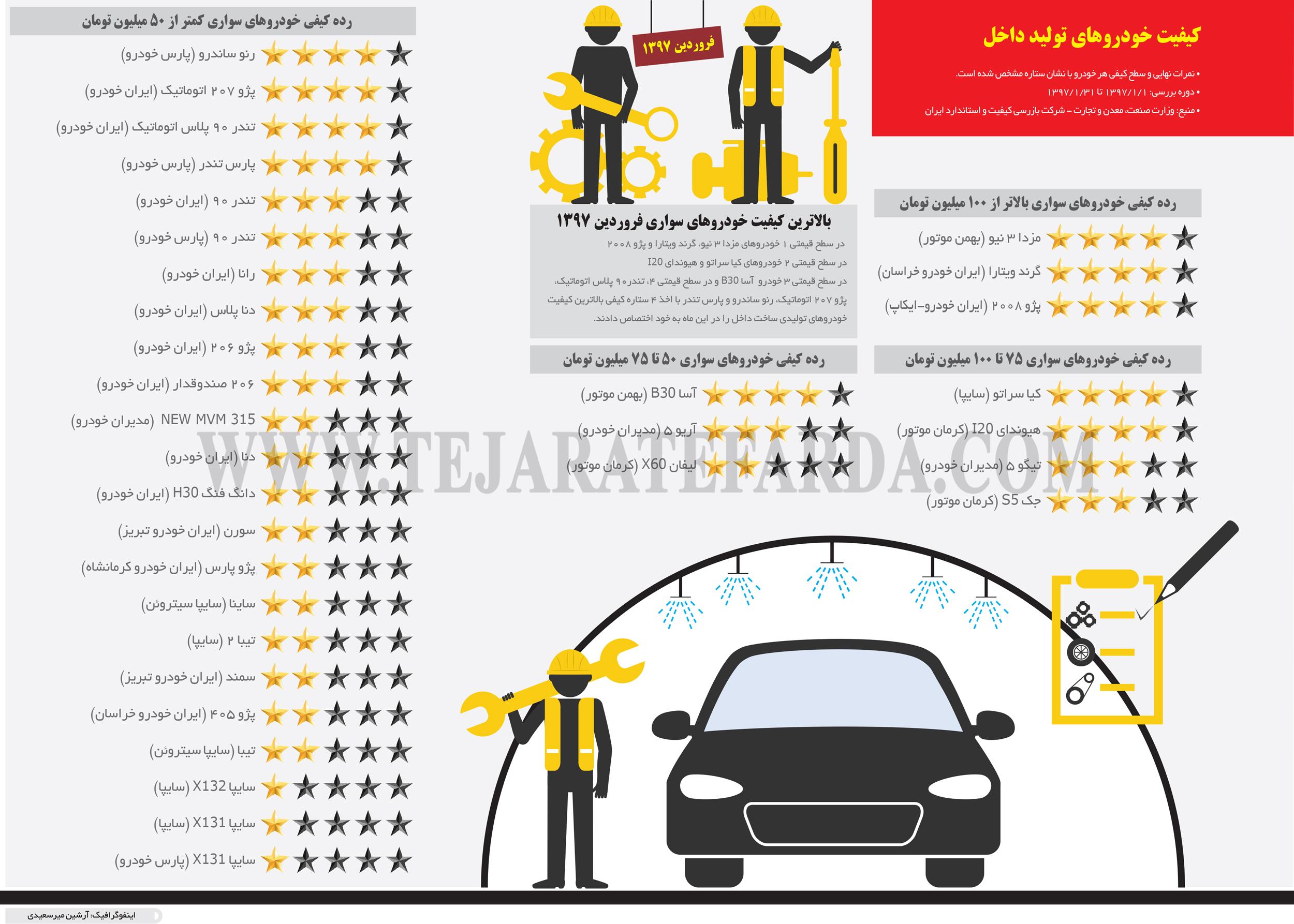 تجارت فردا- اینفوگرافیک- کیفیت خودروهای تولید داخل