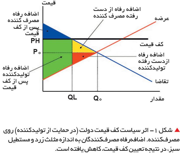 تجارت- فردا-   شکل 1- اثر سیاست کف قیمت دولت (در حمایت از تولیدکننده) روی مصرفکننده. اضافهرفاه مصرفکنندگان به اندازه مثلث زرد و مستطیل سبز، در نتیجه تعیین کف قیمت، کاهش یافته است.