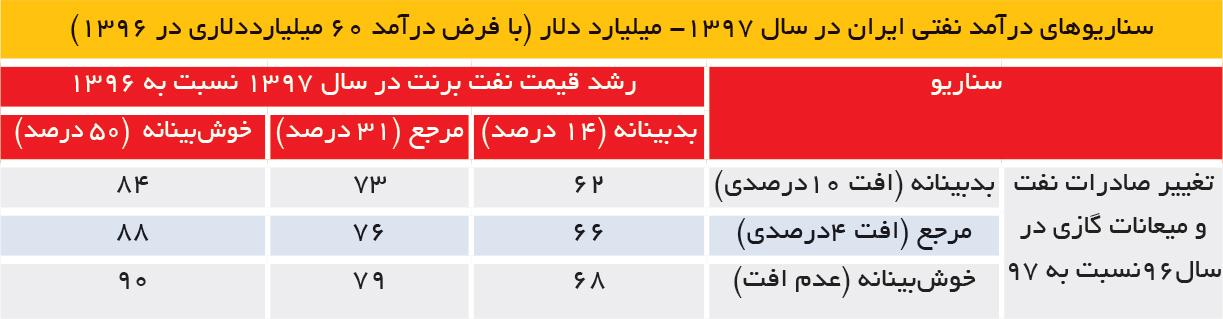تجارت فردا-سناریوهای درآمد نفتی ایران در سال 1397- میلیارد دلار (با فرض درآمد 60 میلیارددلاری در 1396)