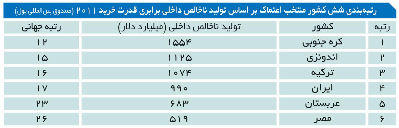 تجارت- فردا- رتبهبندی شش کشور منتخب اعتماک بر اساس تولید ناخالص داخلی برابری قدرت خرید 2011 (صندوق بینالمللی پول)