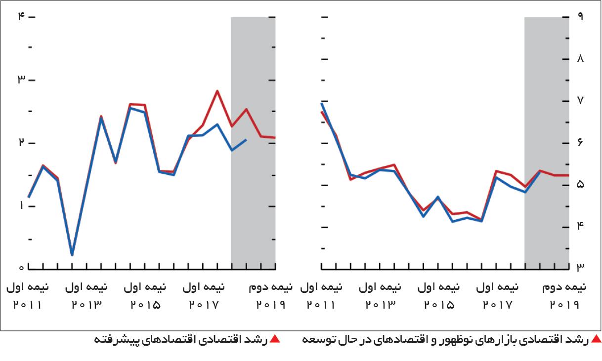 تجارت- فردا-  رشد اقتصادی بازارهای نوظهور و اقتصادهای در حال توسعه