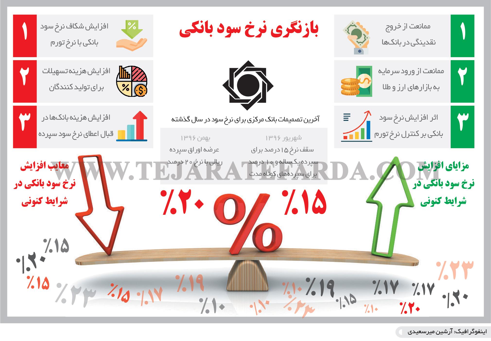 تجارت- فردا- بازنگری نرخ سود بانکی(اینفوگرافیک)