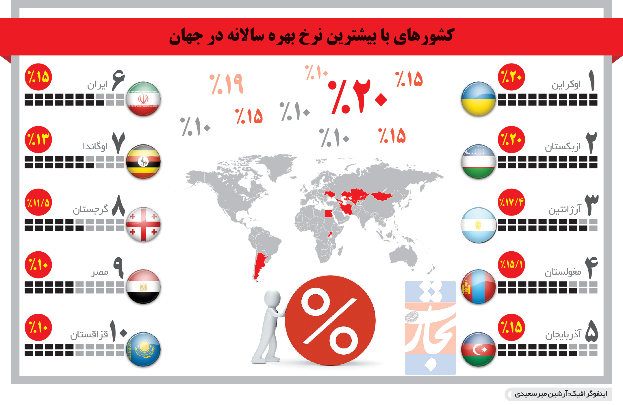 تجارت- فردا- کشورهای با بیشترین نرخ بهره سالانه در جهان(اینفوگرافیک)