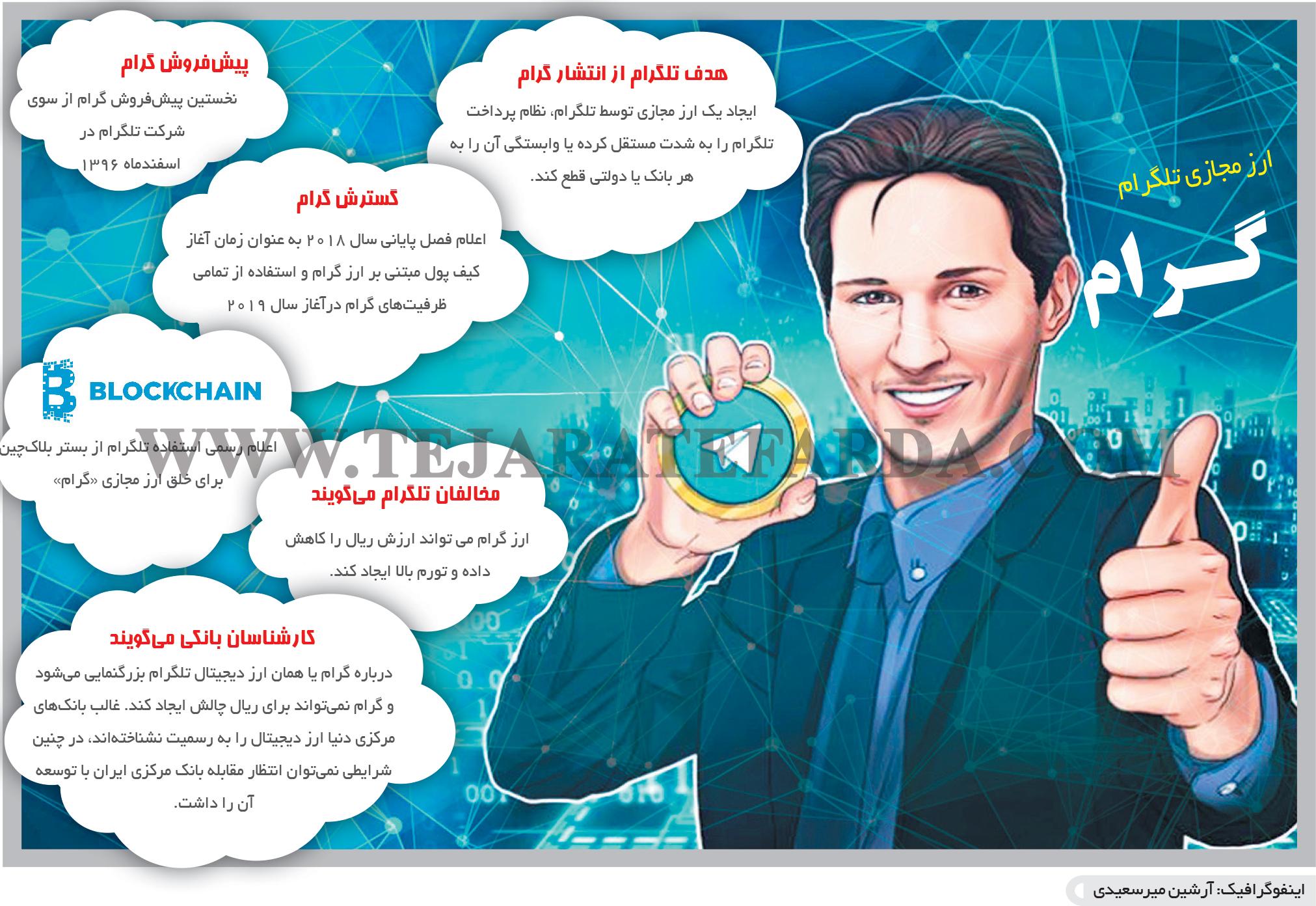 تجارت- فردا- گرام و تلگرام(اینفوگرافیک)