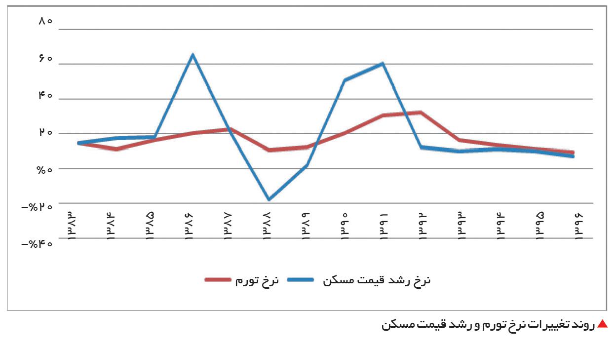 تجارت- فردا-  روند تغییرات نرخ تورم و رشد قیمت مسکن