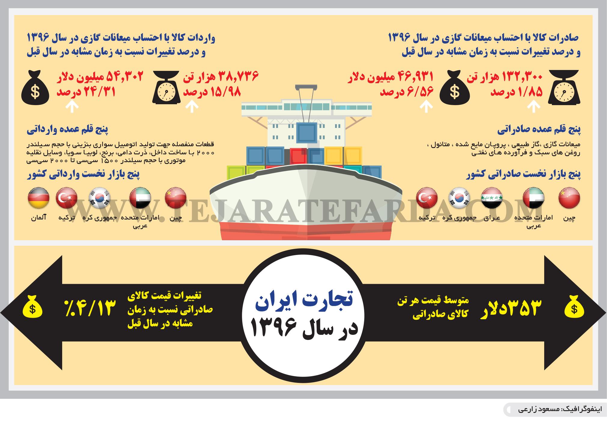 تجارت- فردا- تجارت ایران در سال 1396(اینفوگرافیک)