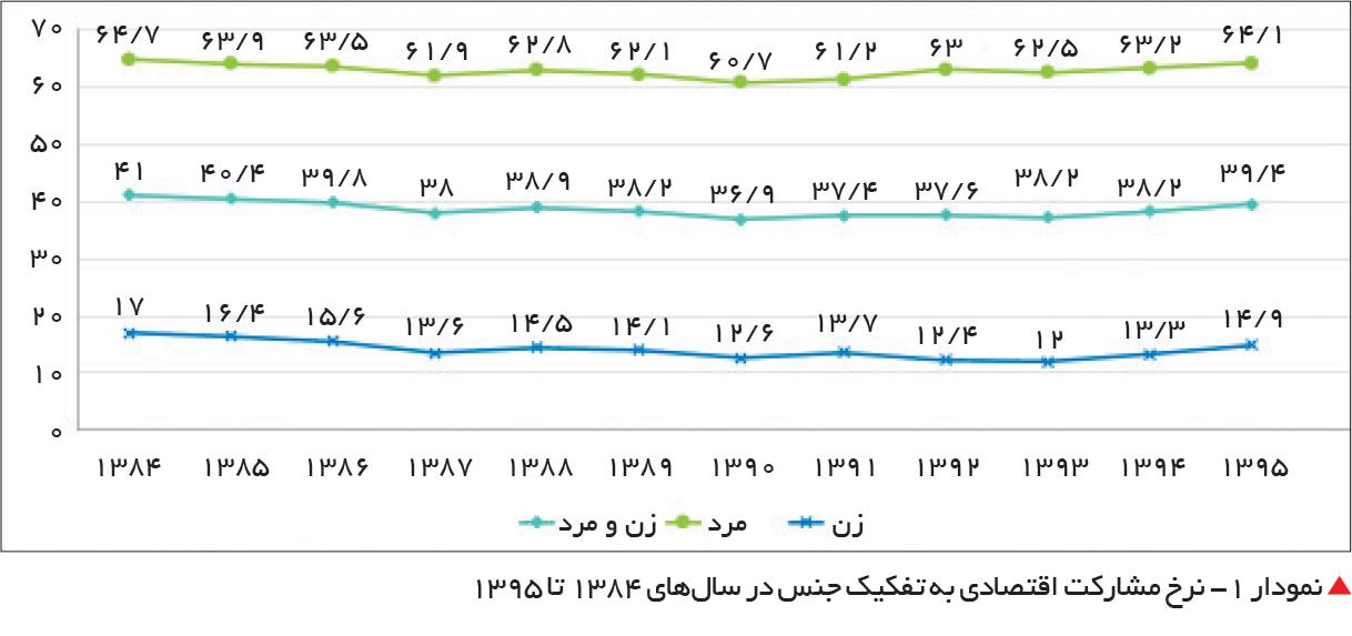 تجارت فردا-  نمودار 1- نرخ مشارکت اقتصادی به تفکیک جنس در سالهای 1384 تا 1395