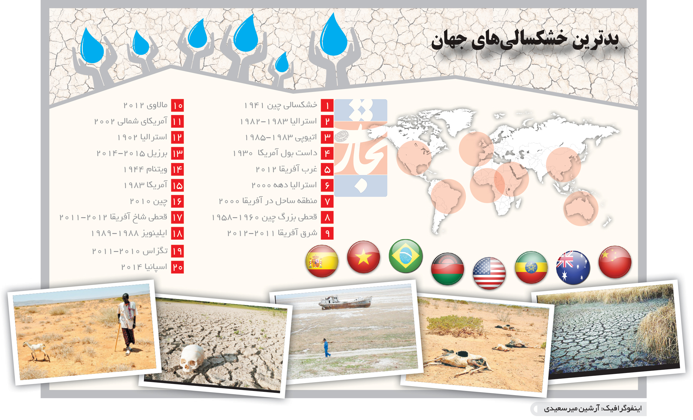 تجارت فردا- اینفوگرافیک- بدترین خشکسالیهای جهان