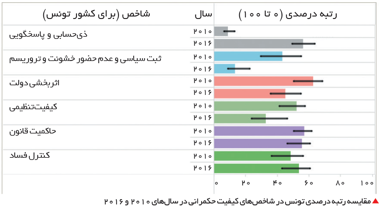 تجارت- فردا-  مقایسه رتبه درصدی تونس در شاخصهای کیفیت حکمرانی در سالهای 2010 و 2016