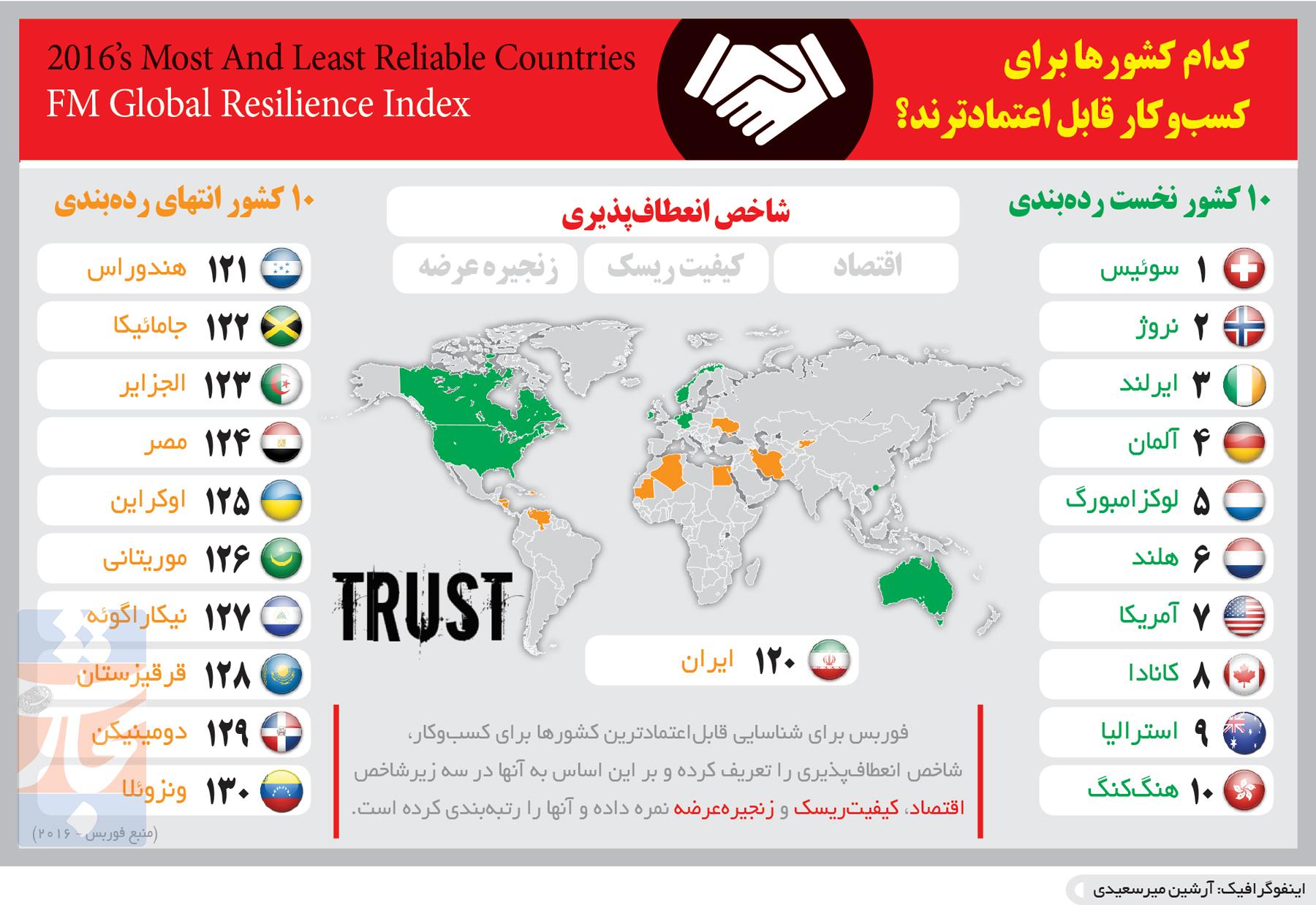 تجارت- فردا- اعتماد تجاری(اینفوگرافیک)
