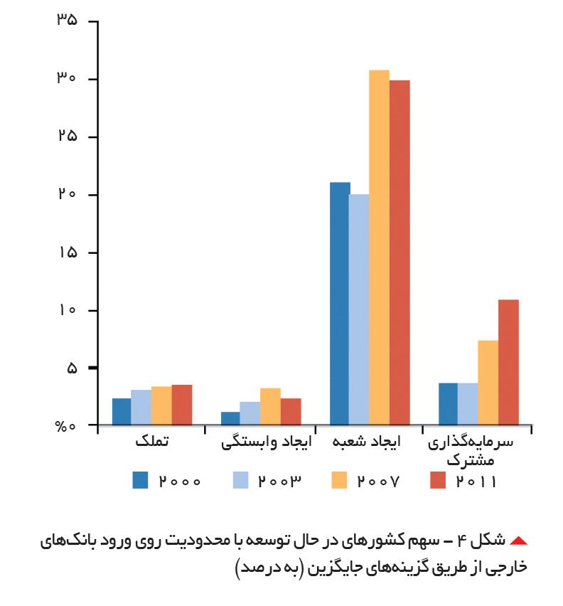 تجارت- فردا-  شکل 4 - سهم کشورهای در حال توسعه با محدودیت روی ورود بانکهای خارجی از طریق گزینههای جایگزین (به درصد)