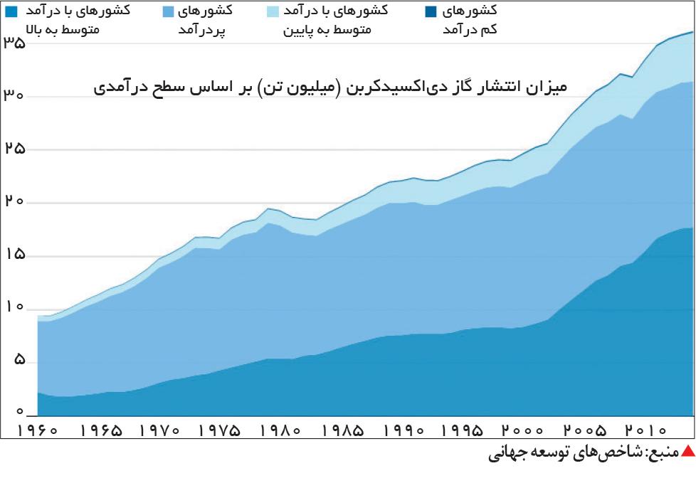 تجارت- فردا-  منبع: شاخصهای توسعه جهانی