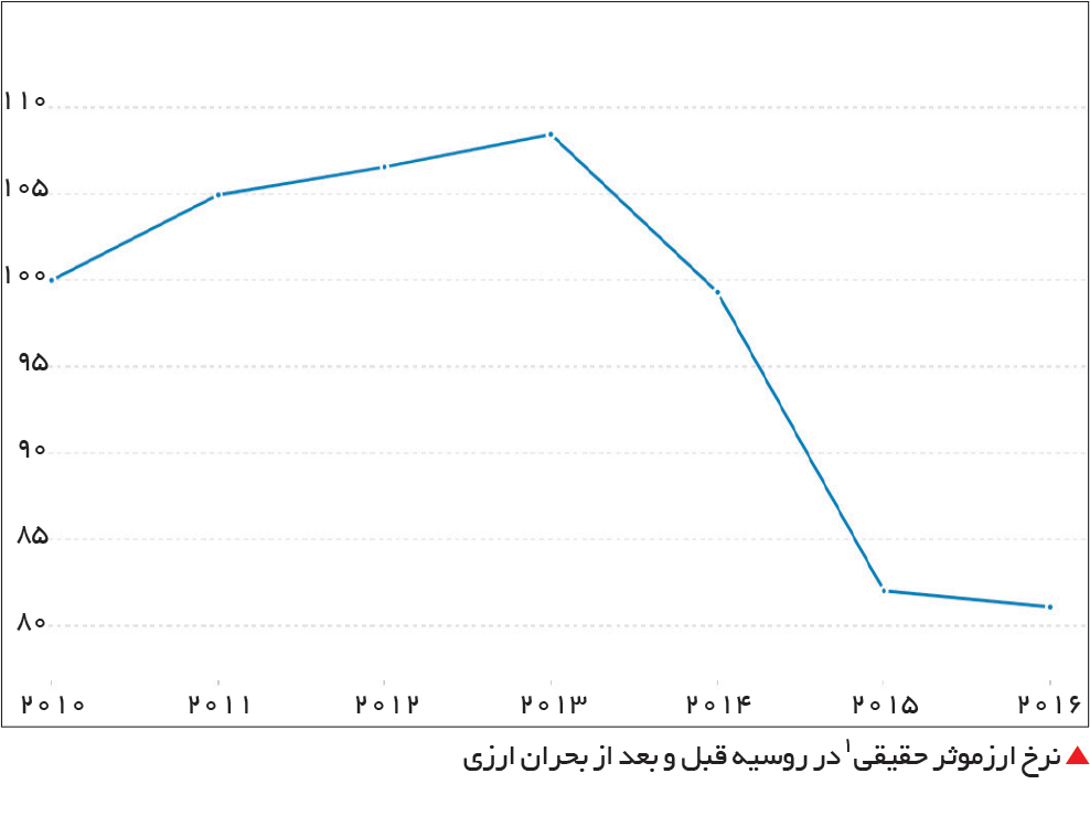 تجارت- فردا-  نرخ ارزموثر حقیقی1در روسیه قبل و بعد از بحران ارزی