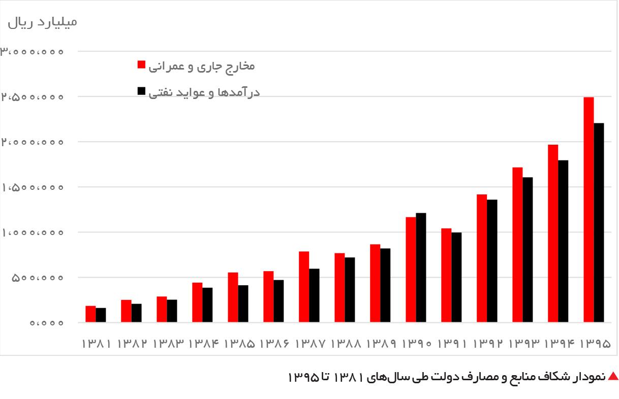 تجارت- فردا-  نمودار شکاف منابع و مصارف دولت طی سالهای 1381 تا 1395