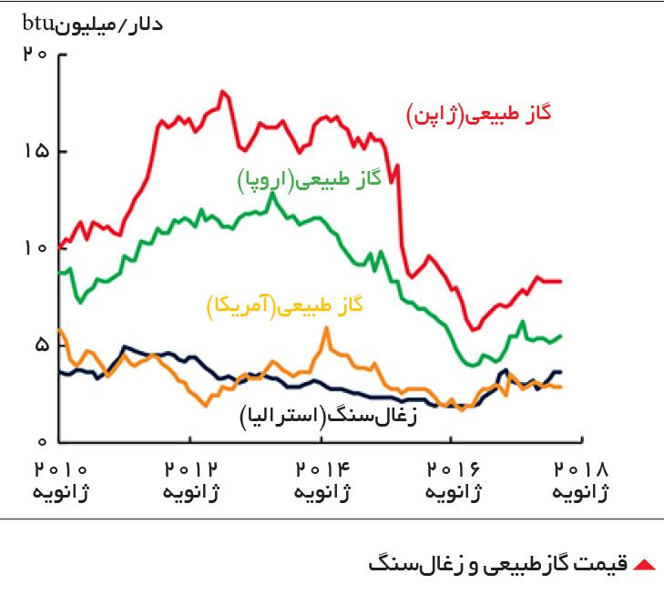 تجارت- فردا-  قیمت گازطبیعی و زغالسنگ