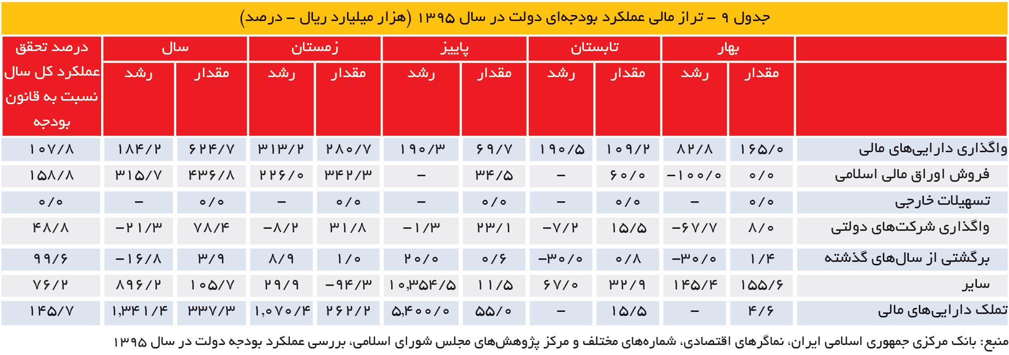 تجارت- فردا- جدول 9 - تراز مالی عملکرد بودجهای دولت در سال 1395 (هزار میلیارد ریال - درصد)