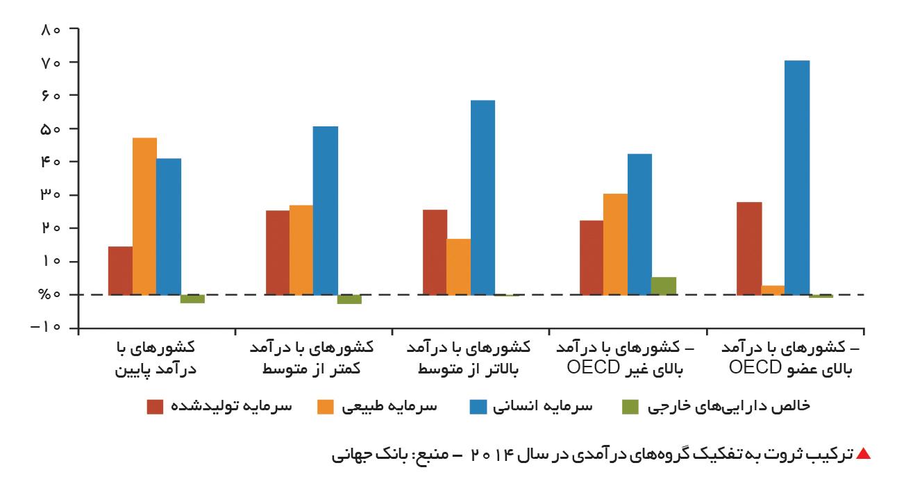 تجارت- فردا-  ترکیب ثروت به تفکیک گروههای درآمدی در سال 2014  - منبع: بانک جهانی