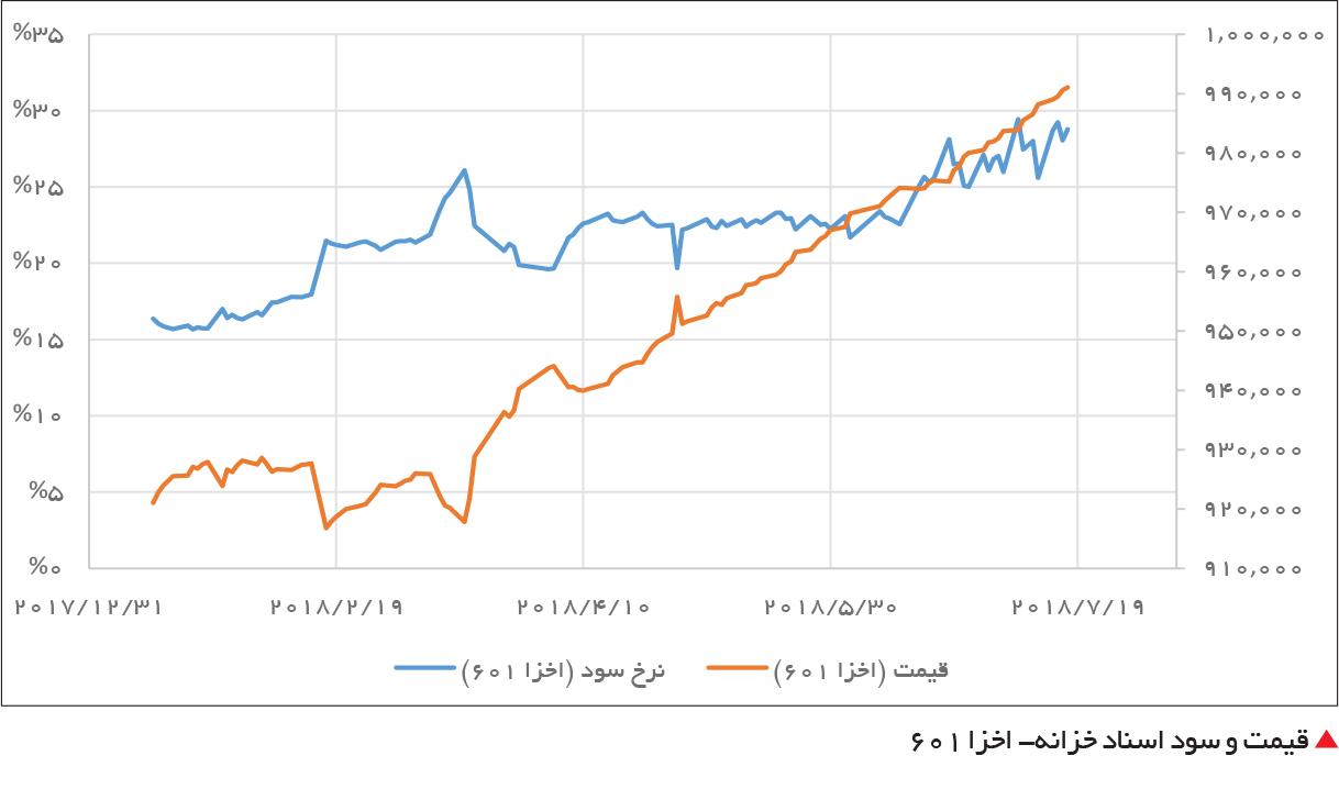 تجارت فردا-  قیمت و سود اسناد خزانه- اخزا 601