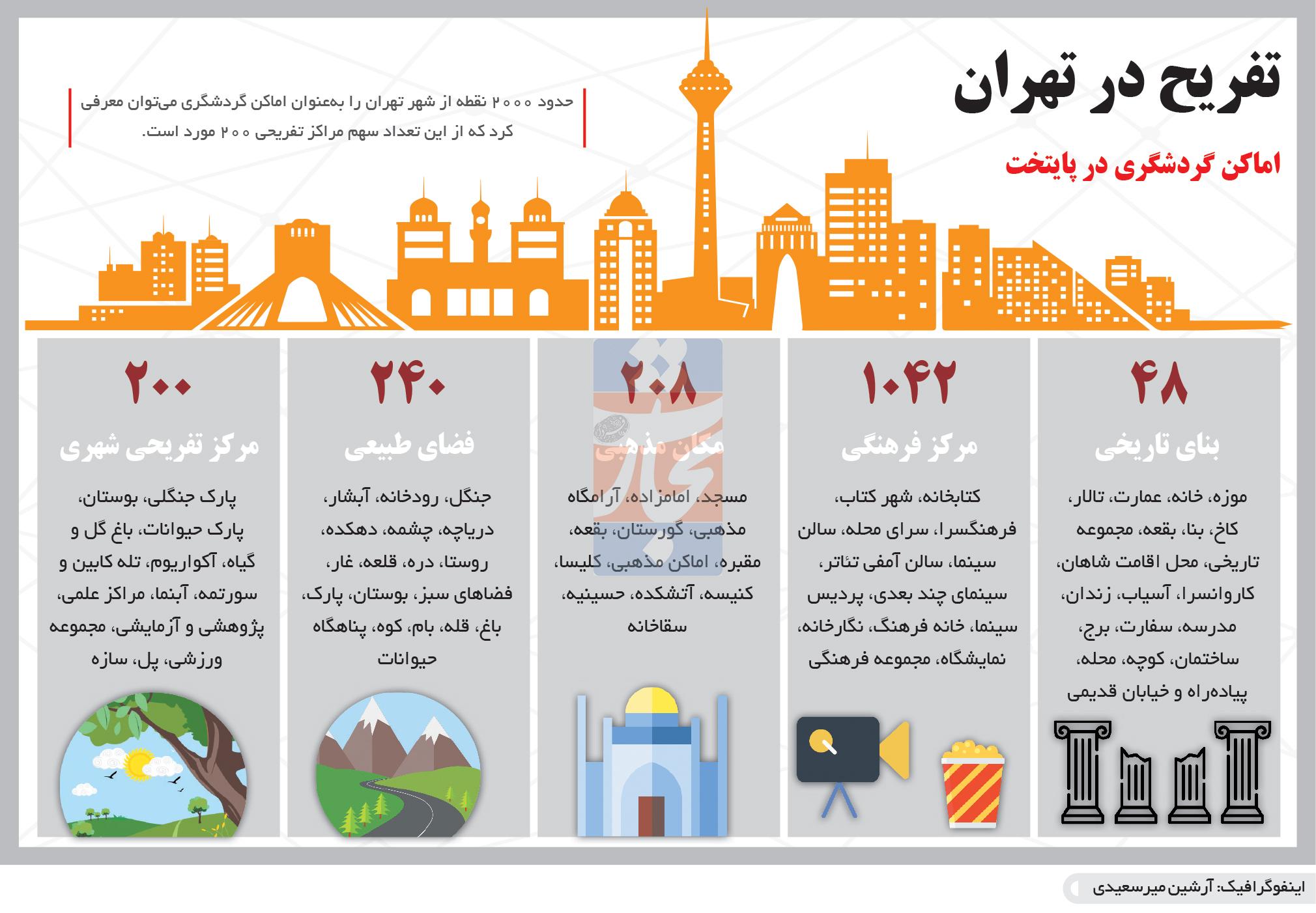 تجارت- فردا- تفریح در تهران(اینفوگرافیک)