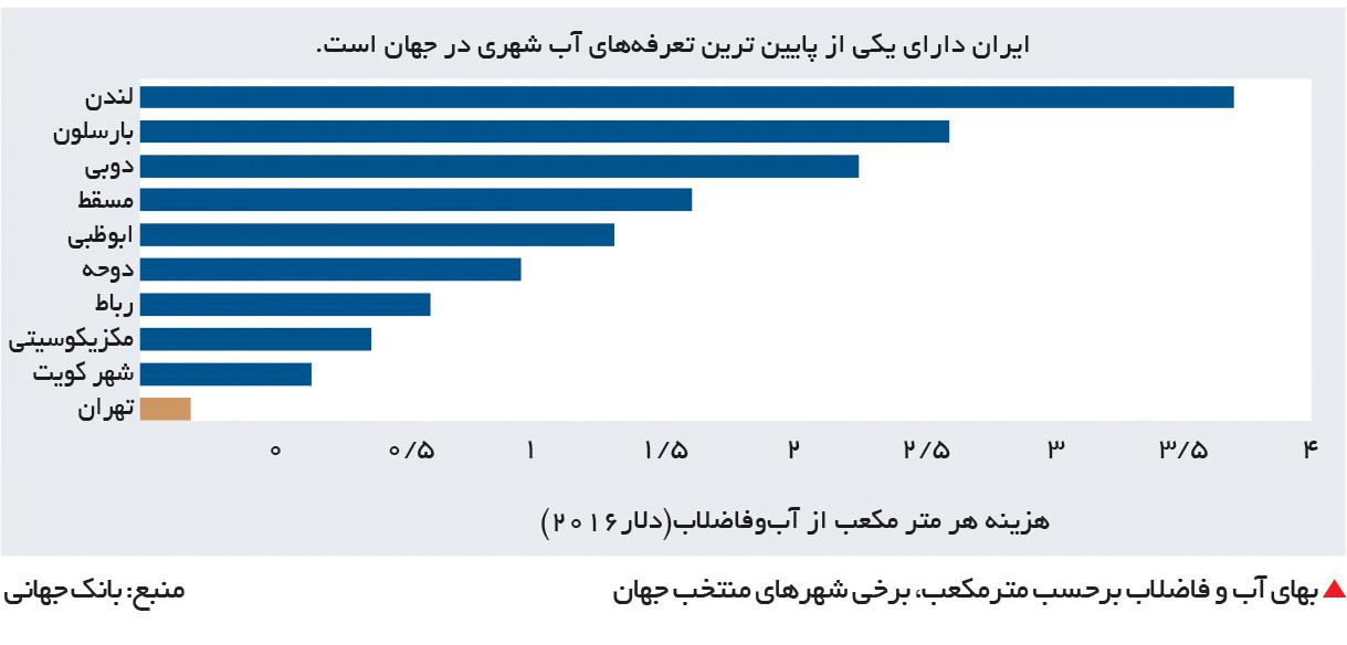 تجارت فردا- بهای آب و فاضلاب برحسب مترمکعب، برخی شهرهای منتخب جهان منبع: بانک جهانی