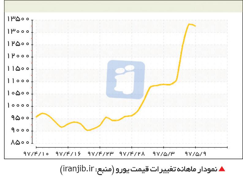 تجارت- فردا-  نمودار ماهانه تغییرات قیمت یورو (منبع: iranjib.ir)