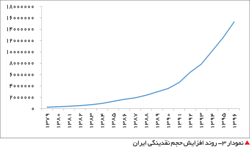 تجارت فردا-  نمودار 3- روند افزایش حجم نقدینگی ایران