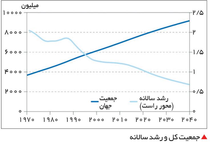 تجارت- فردا-  جمعیت کل و رشد سالانه