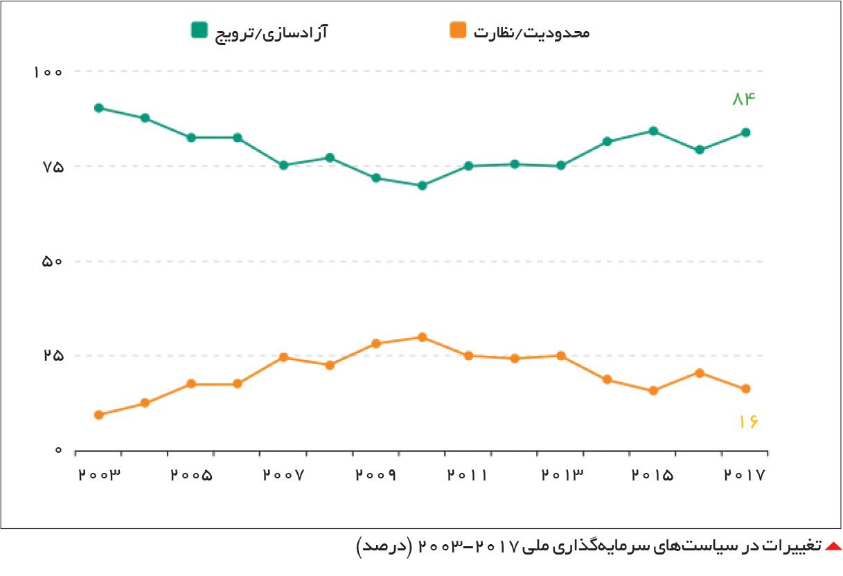 تجارت- فردا-  تغییرات در سیاستهای سرمایهگذاری ملی 2003-2017 (درصد)