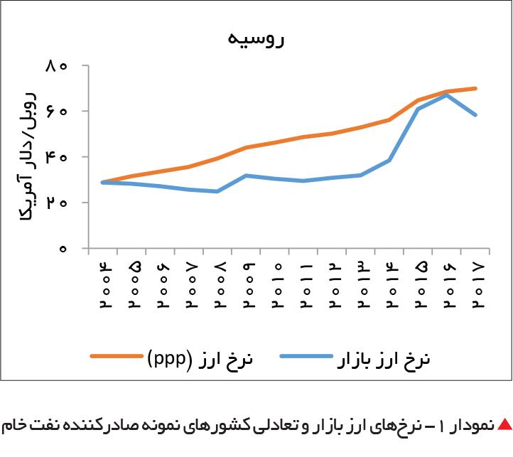 تجارت فردا- نمودار 1- نرخهای ارز بازار و تعادلی کشورهای نمونه صادرکننده نفت خام