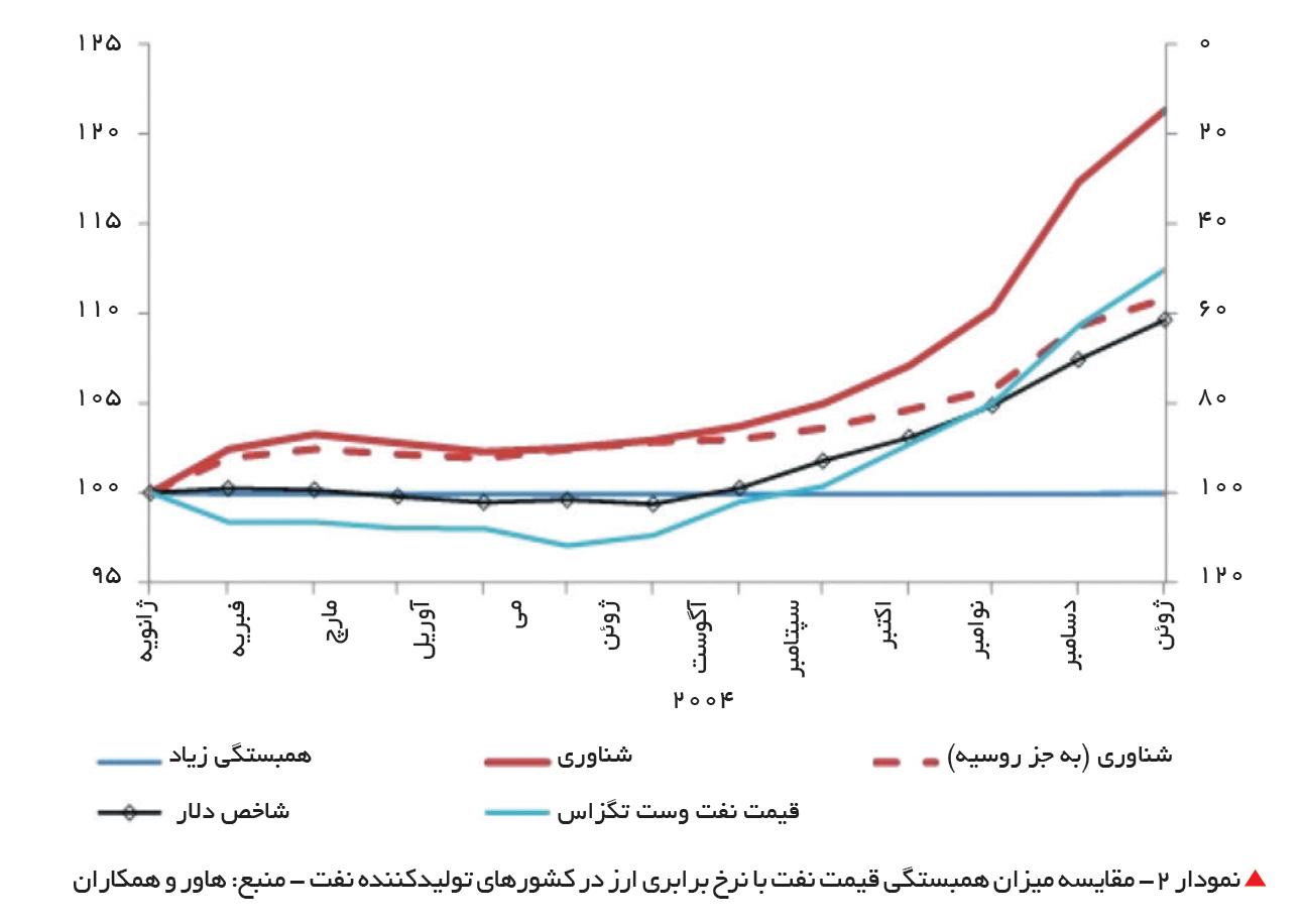 تجارت- فردا-  نمودار 2- مقایسه میزان همبستگی قیمت نفت با نرخ برابری ارز در کشورهای تولیدکننده نفت - منبع: هاور و همکاران