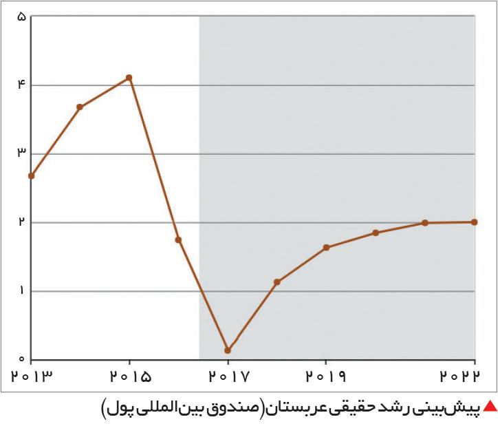 تجارت- فردا-  پیشبینی رشد حقیقی عربستان(صندوق بینالمللی پول)