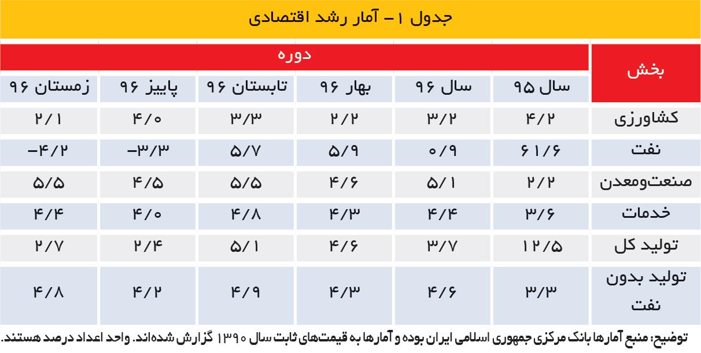 تجارت فردا- جدول ۱- آمار رشد اقتصادی