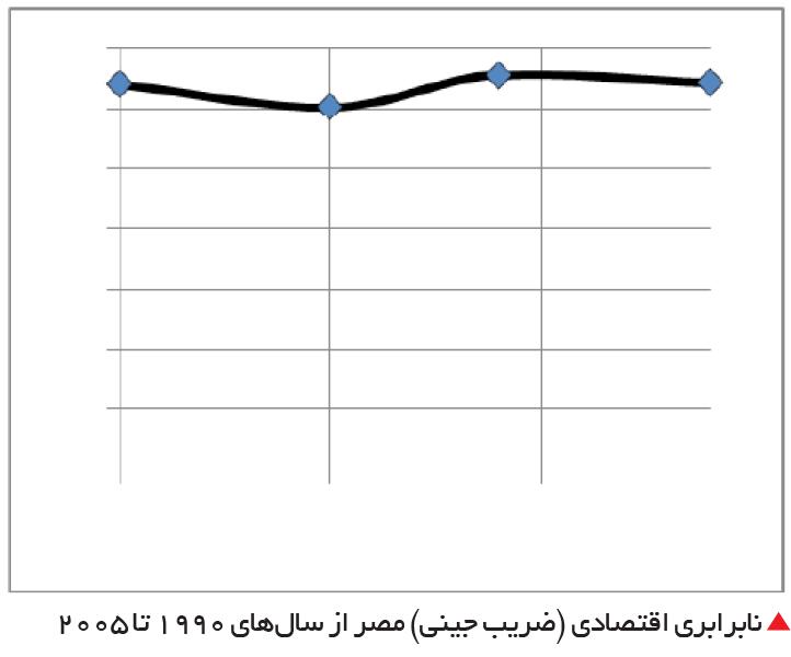 تجارت- فردا-  نابرابری اقتصادی (ضریب جینی) مصر از سالهای 1990 تا 2005