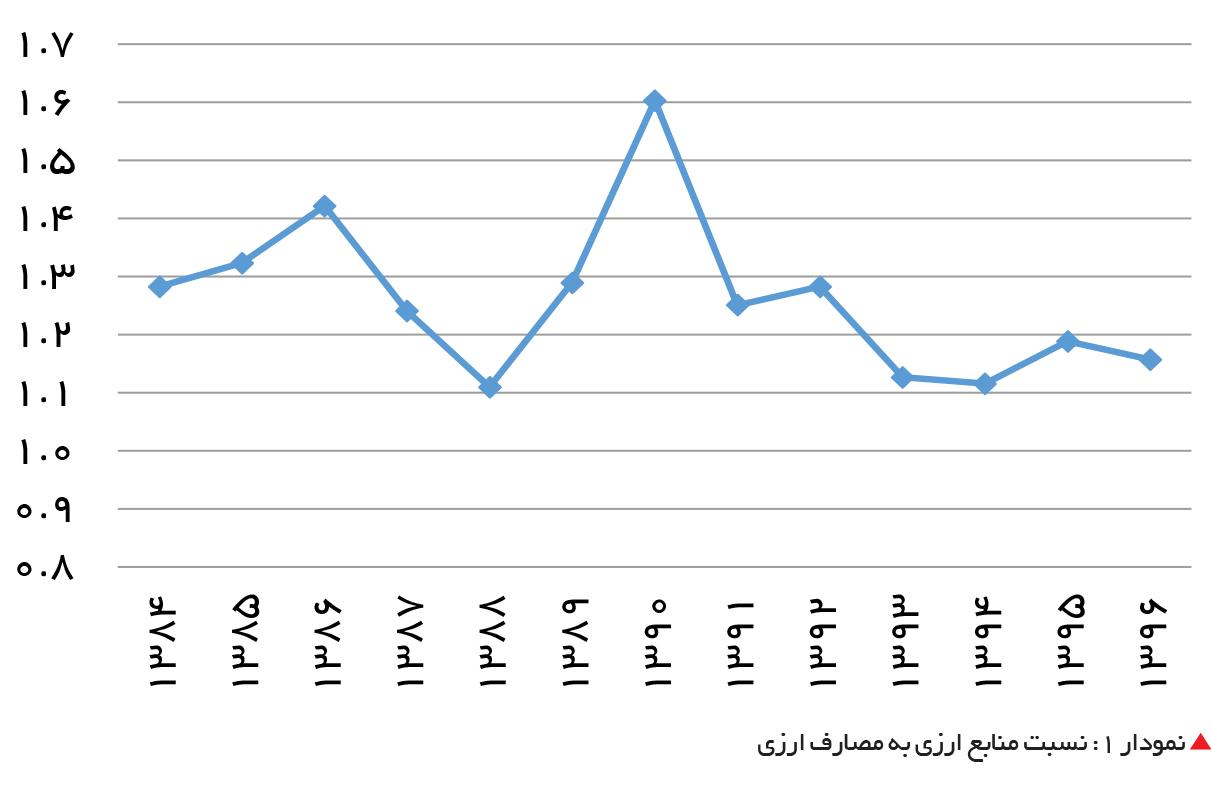 تجارت فردا-  نمودار 1: نسبت منابع ارزی به مصارف ارزی
